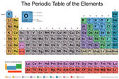 Periodic Table of Elements — Stock Photo