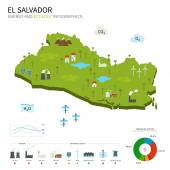 Energy industry and ecology of El Salvador — Stock Vector