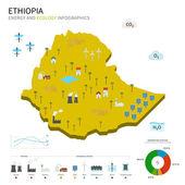 Indústria energética e ecologia da Etiópia — Vetor de Stock