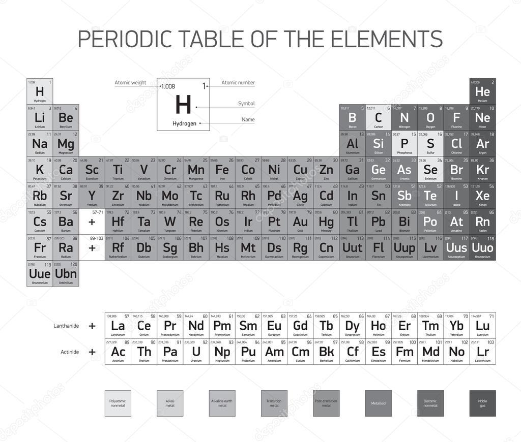 Mi sitio elementos qu micos las tareas mas dificiles silueta de la tabla periodica de los elementos para imprimir en blanco urtaz Images