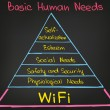 Basic Human Needs — Vector de stock  #62458553