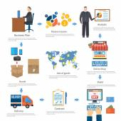 Analyze of internet shopping process of purchasing and delivery — Stok Vektör