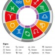 Постер, плакат: Astrology Zodiac Divisions White