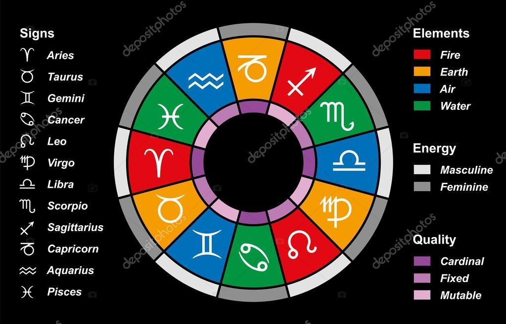 astrologie sternzeichen divisionen schwarz stockvektor furian 52481289. Black Bedroom Furniture Sets. Home Design Ideas