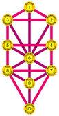 Sephirot and Tree of Life Yellow Magenta — Stock Vector