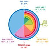 Angles Mathematics — Stock Vector