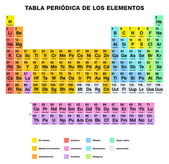 Periodic Table of the Elements SPANISH Labeling — Stock Vector