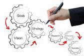 Business hand writing successful process — Stock Photo
