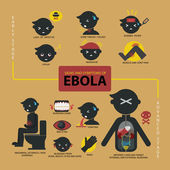 Signs and symptoms of Ebola infographic — Stock Vector
