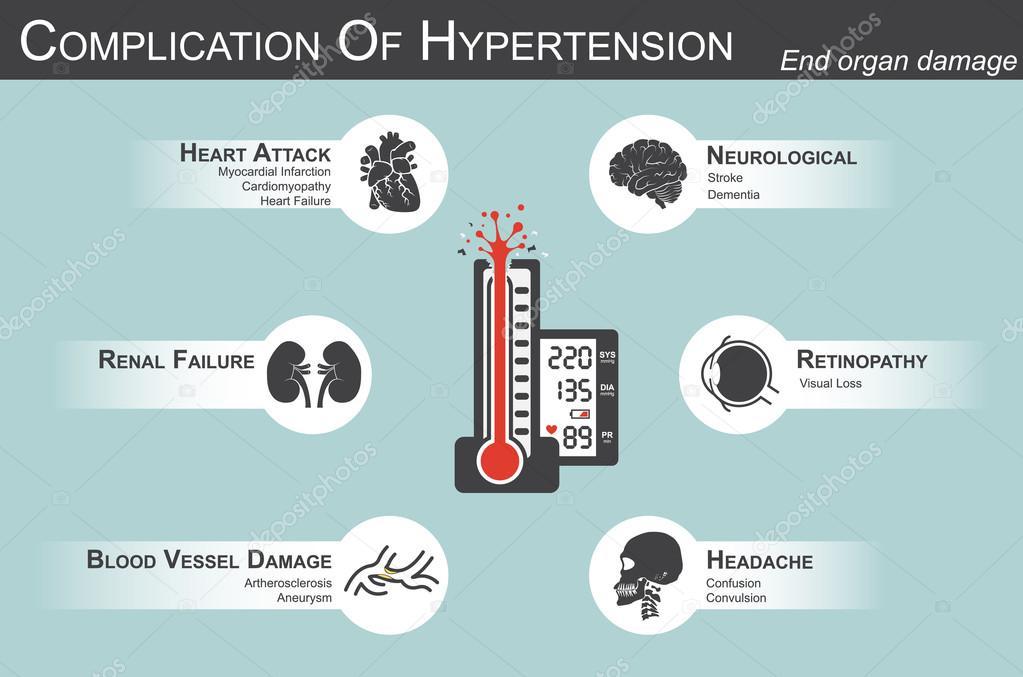Complication de l'hypertension artérielle (crise cardiaque..
