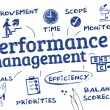 Постер, плакат: Performance management