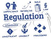 Regulation concept — Stock Vector