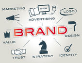Branding — Stock Vector