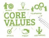 Core values chart — Stock Vector