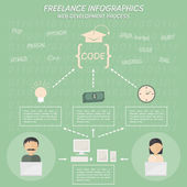 Infographic about web development process — Stock Vector