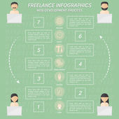 Freelance infographics about web development process. — Stock Vector
