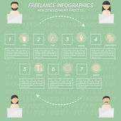 Freelance infographics about web development process — Stock Vector