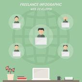 Freelancer web developer work from home. — Stock Vector