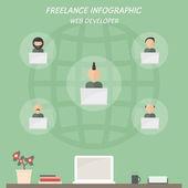 Freelance infographic of web developer. — Stock Vector