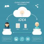 Cloud computing concept infographics. — Stock Vector