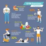 Постер, плакат: Gym sport exercises infographic