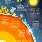Постер, плакат: Natural Disaster Infographics