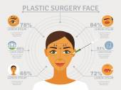 Plastic surgery face infographic poster — Stock Vector