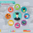 Постер, плакат: Higher Education Infographics