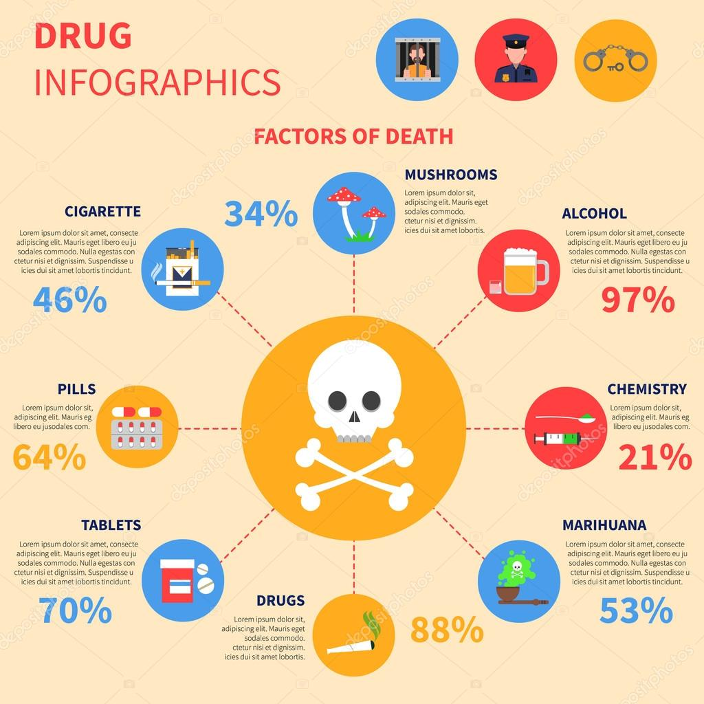 Infographic on drugs