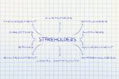 Diagram with groups of stakeholder of a business — Stock Photo