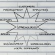 Постер, плакат: Diagram with groups of stakeholder of a business