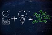 Formula for success: entrepreneurs plus ideas equals profits — Stock Photo