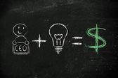 Formula for success: ceo plus ideas equals profits (dollar) — Stock Photo