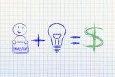 Formula for success: investor plus ideas equals profits (dollar) — Stock Photo