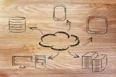 Cloud computing, funny devices and cloud design — Stock Photo