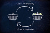 Marketing turning empty shopping cart into full ones — Zdjęcie stockowe