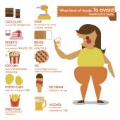 What kind of foods to avoid — Stok Vektör