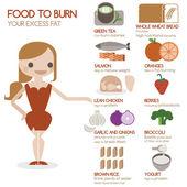 Gm diet plan summary