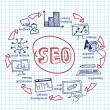 Doodle scheme main activities seo — Stock Photo #55465805