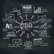 Doodle scheme main activities seo with icons. — Stock Photo #55465815