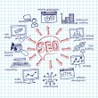 Doodle scheme main activities seo with icons — Stock Photo #55465835