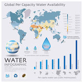 The World Map Of Water Availability Infographic — Stock Vector