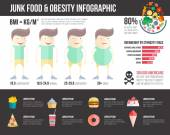 Obesity infographic template — Stock Vector