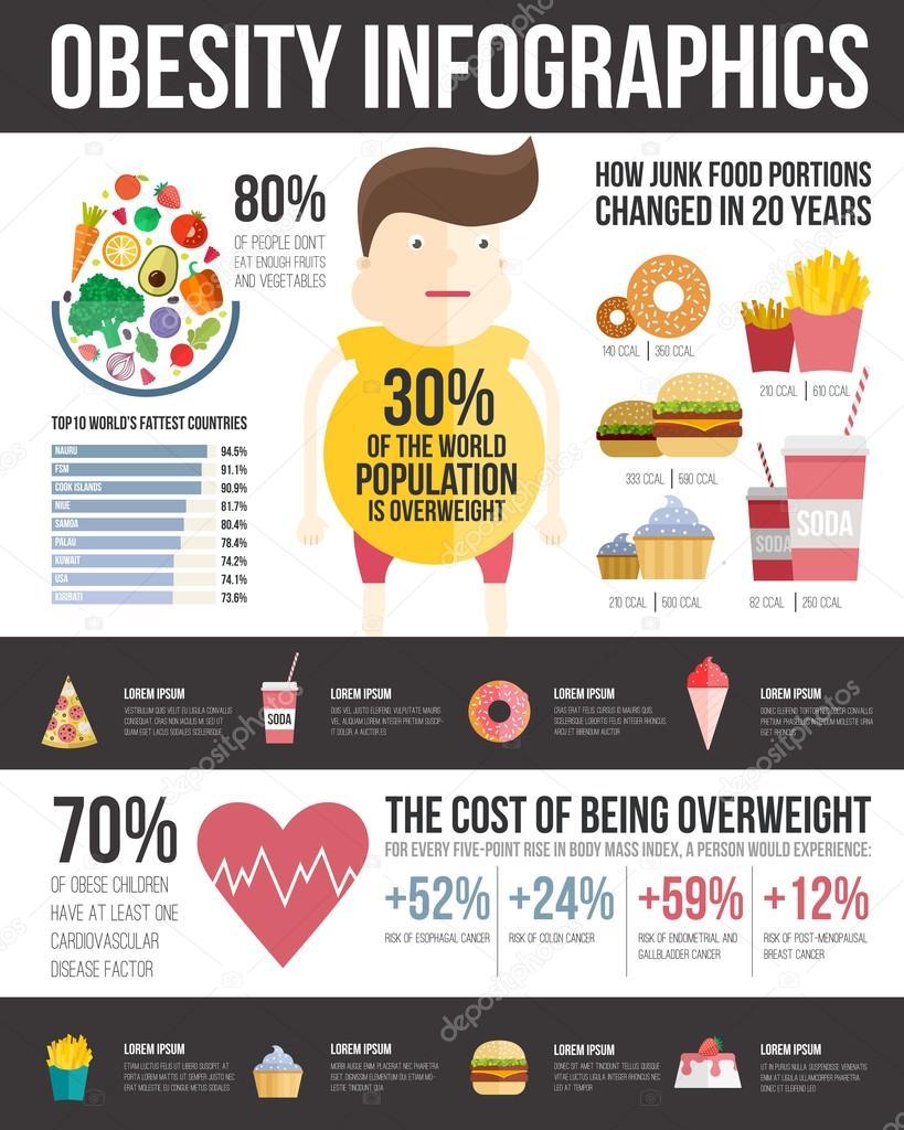 Infographic obesity