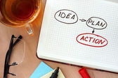 Notepad with words idea, plan and action  concept — Stok fotoğraf
