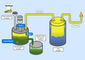 Biogas Process — Stock Vector