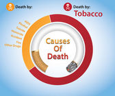Tobacco-Related Mortality, Deaths by Tobacco — Stock Vector