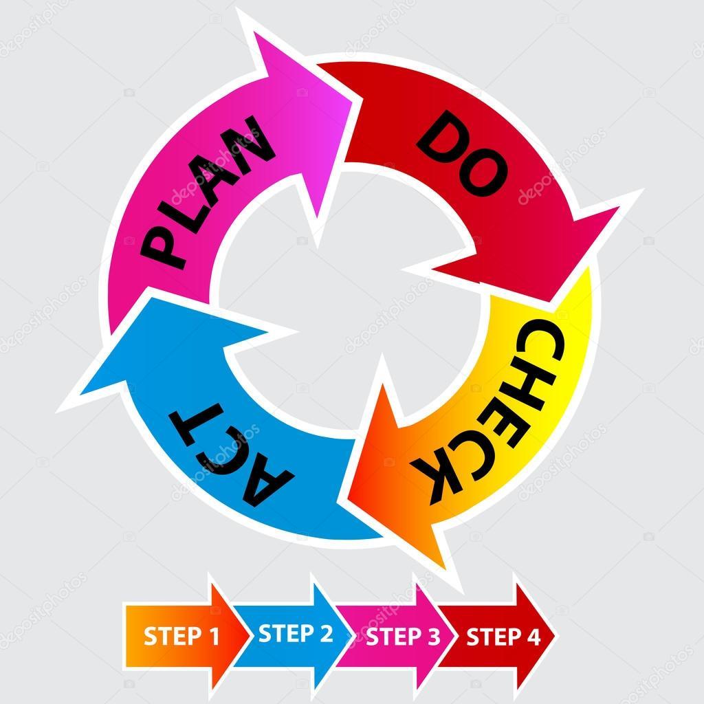 质量管理体系 — 图库矢量图像08