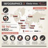 Infographics. Ebola virus. Distribution map. Ways of transmission — Stock Vector