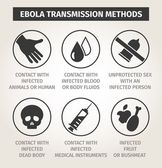 Set icons Ebola virus. Ways of transmission — Stock Vector